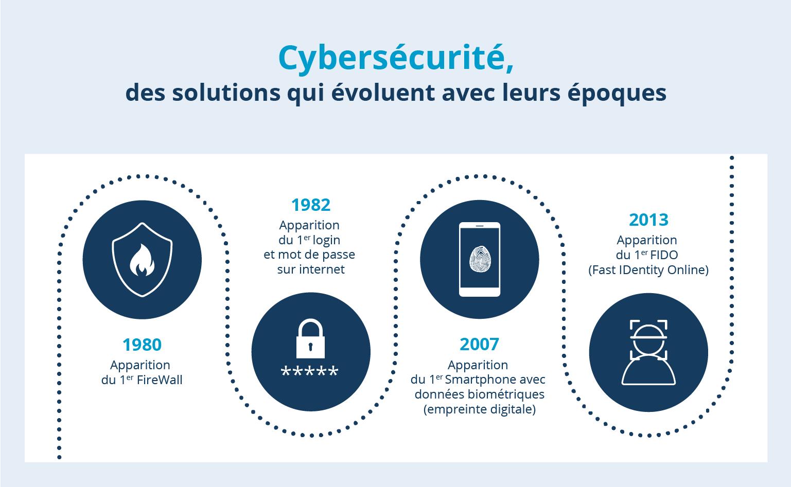 Frise chronologique cybersecurité