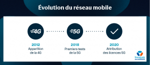 5G_evolutions_du_reseau