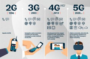 5G_evolution_technologies