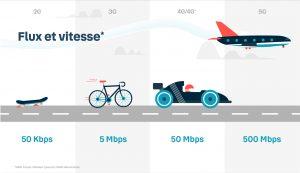 5G_flux_vitesse